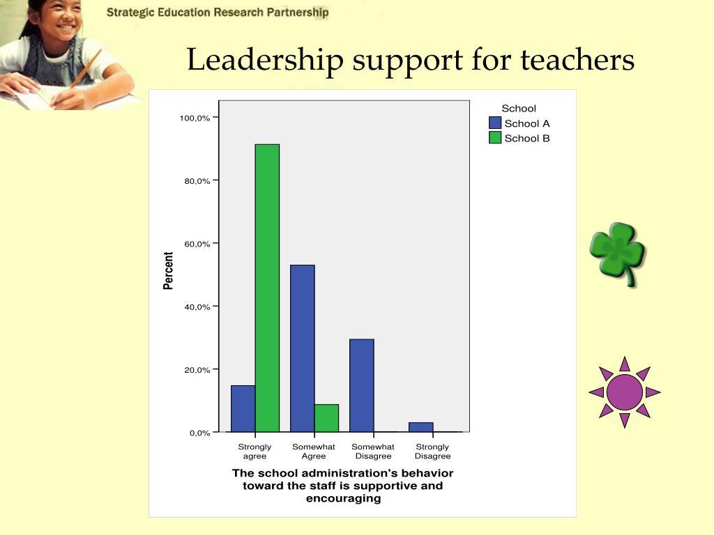 Leadership support for teachers