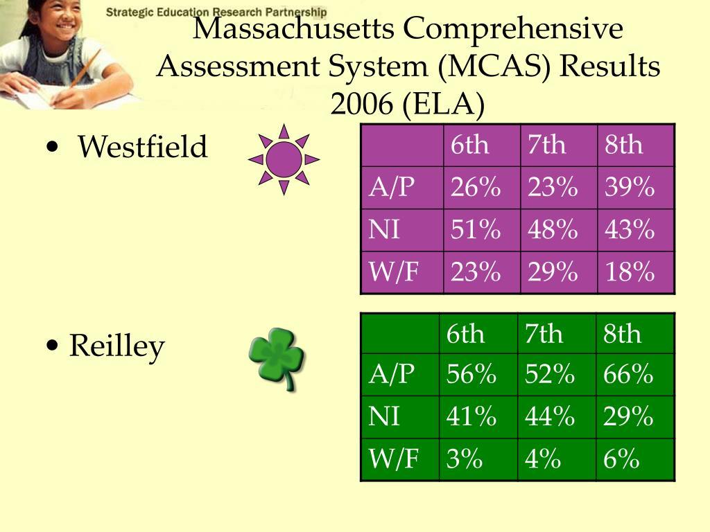 Massachusetts Comprehensive Assessment System (MCAS) Results 2006 (ELA)