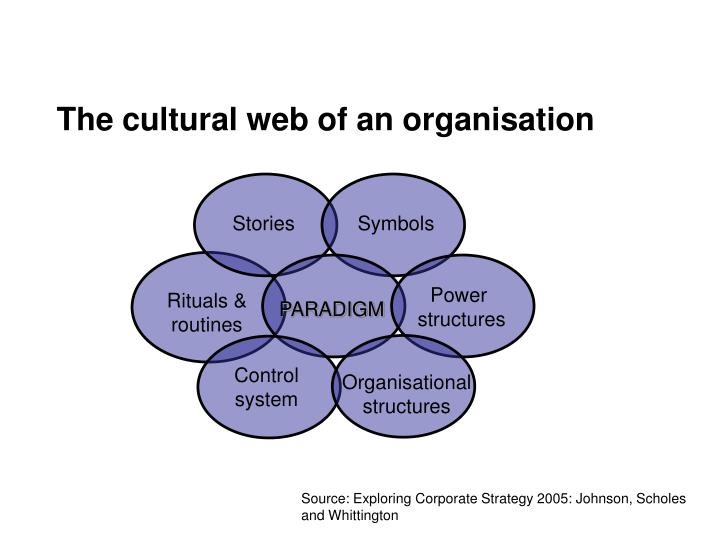 cultural web of johnson and scholes 1992 Gerry johnson is professor of strategic management at lancaster university kevan scholes is visiting professor of strategic management at sheffield hallam university richard whittington is professor of strategic management at university of oxford.