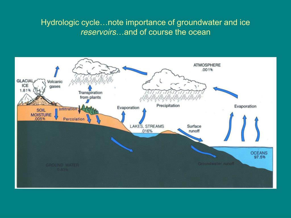 Hydrologic cycle…note importance of groundwater and ice