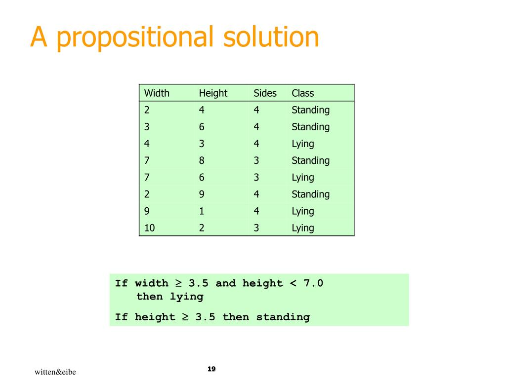 A propositional solution