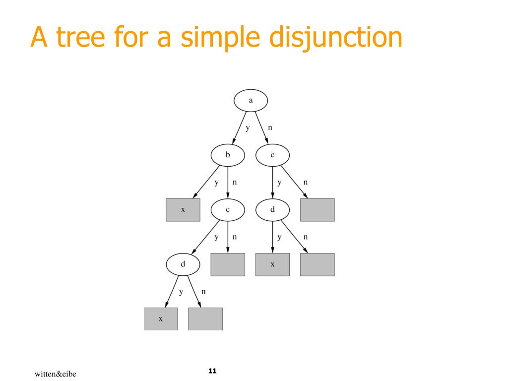 A tree for a simple disjunction