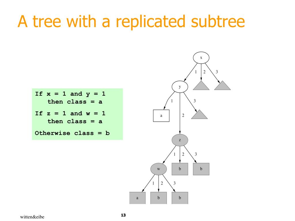 A tree with a replicated subtree