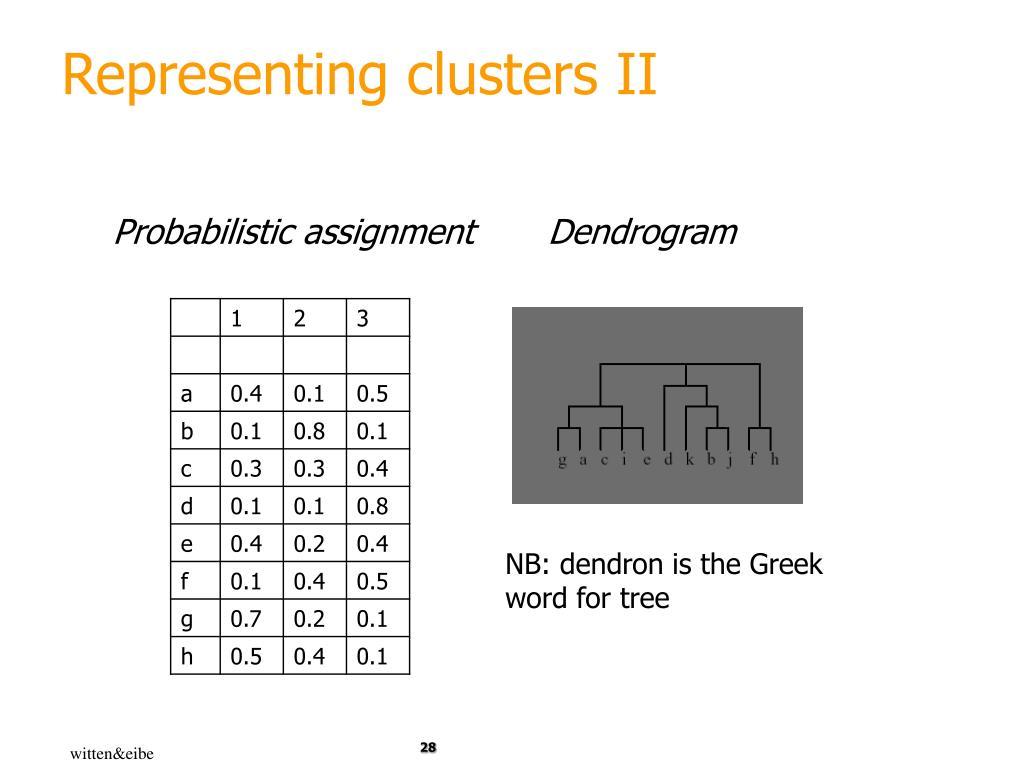 Representing clusters II
