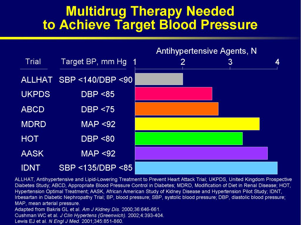 Multidrug Therapy Needed