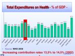 total expenditures on health of gdp