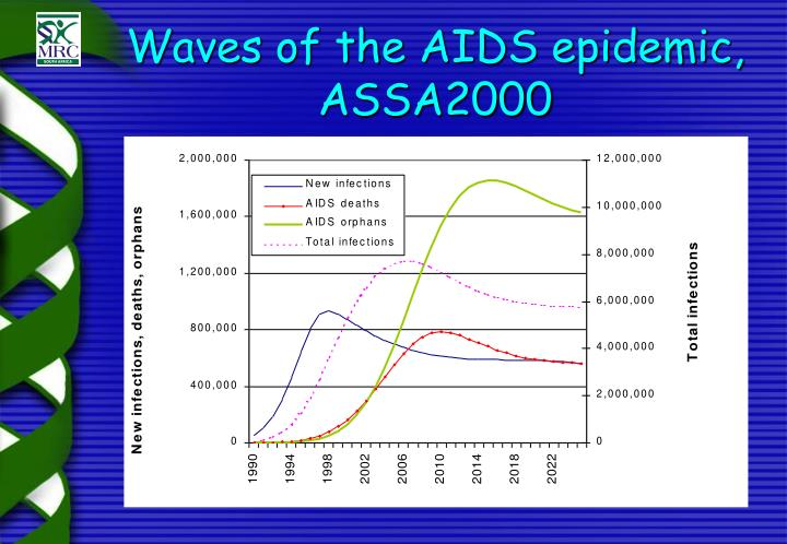 hiv and aids the epidemic The history of the hiv and aids epidemic began in illness, fear and death as the world faced a new and unknown virus avert marked its 30th anniversary - having provided hiv and aids information from the start of the epidemic we continue our work to empower people through knowledge to avert.