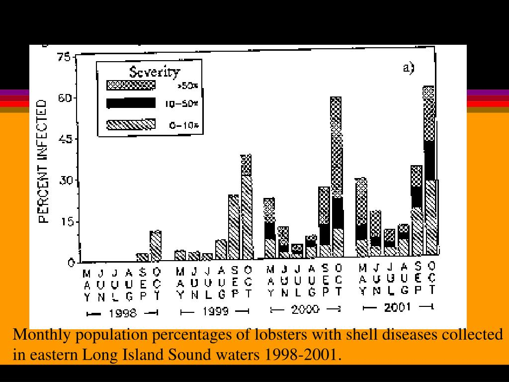 Monthly population percentages of lobsters with shell diseases collected