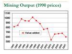 mining output 1990 prices