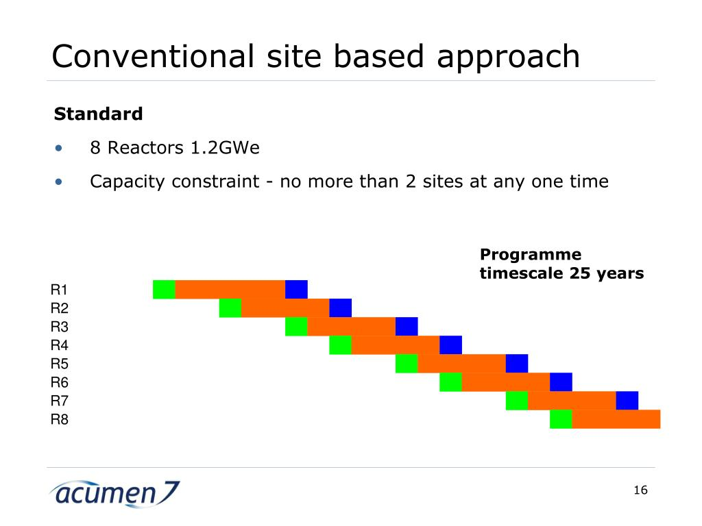 Conventional site based approach