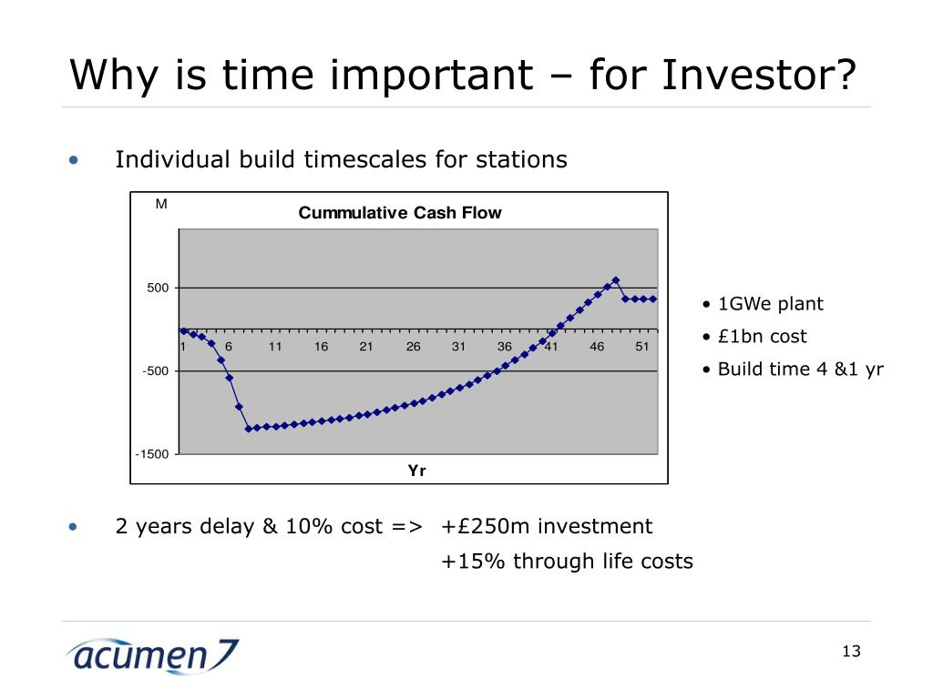 Why is time important – for Investor?