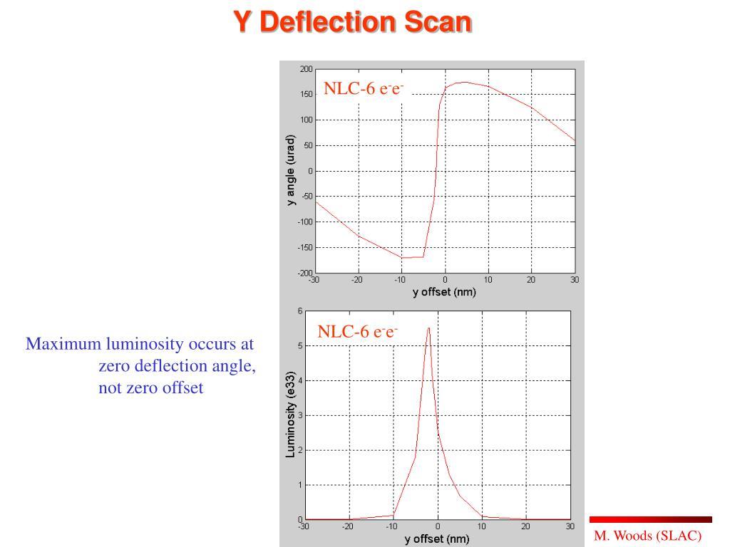 Y Deflection Scan