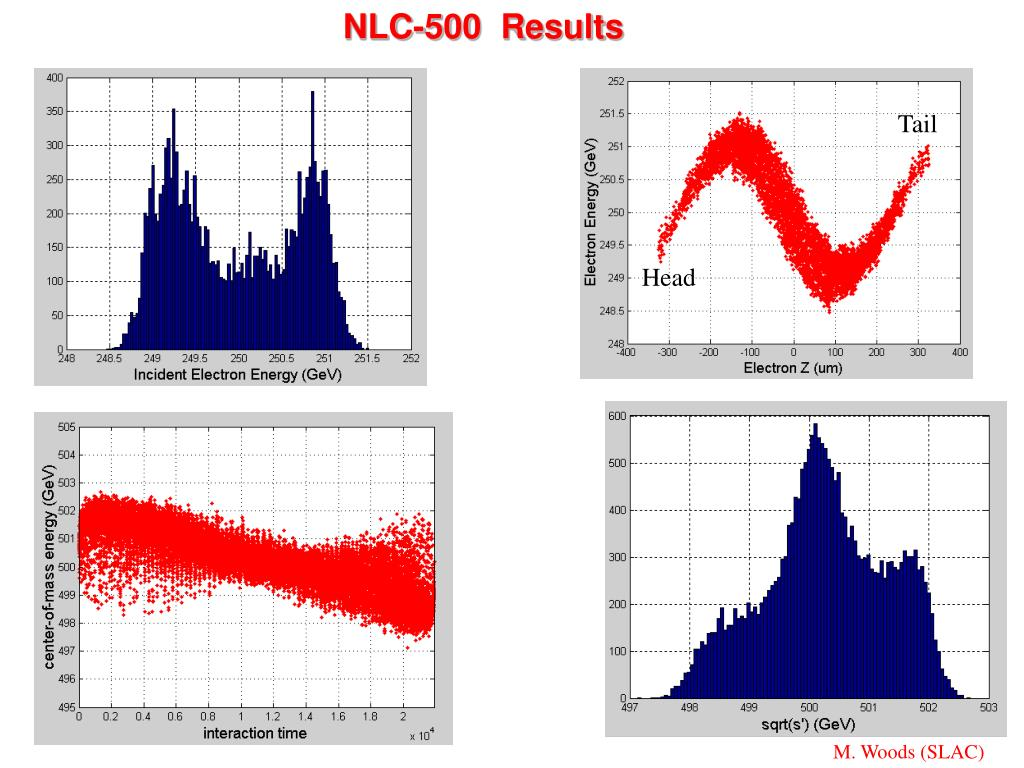 NLC-500  Results