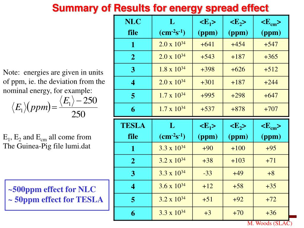 Summary of Results for energy spread effect