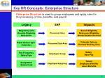 key hr concepts enterprise structure