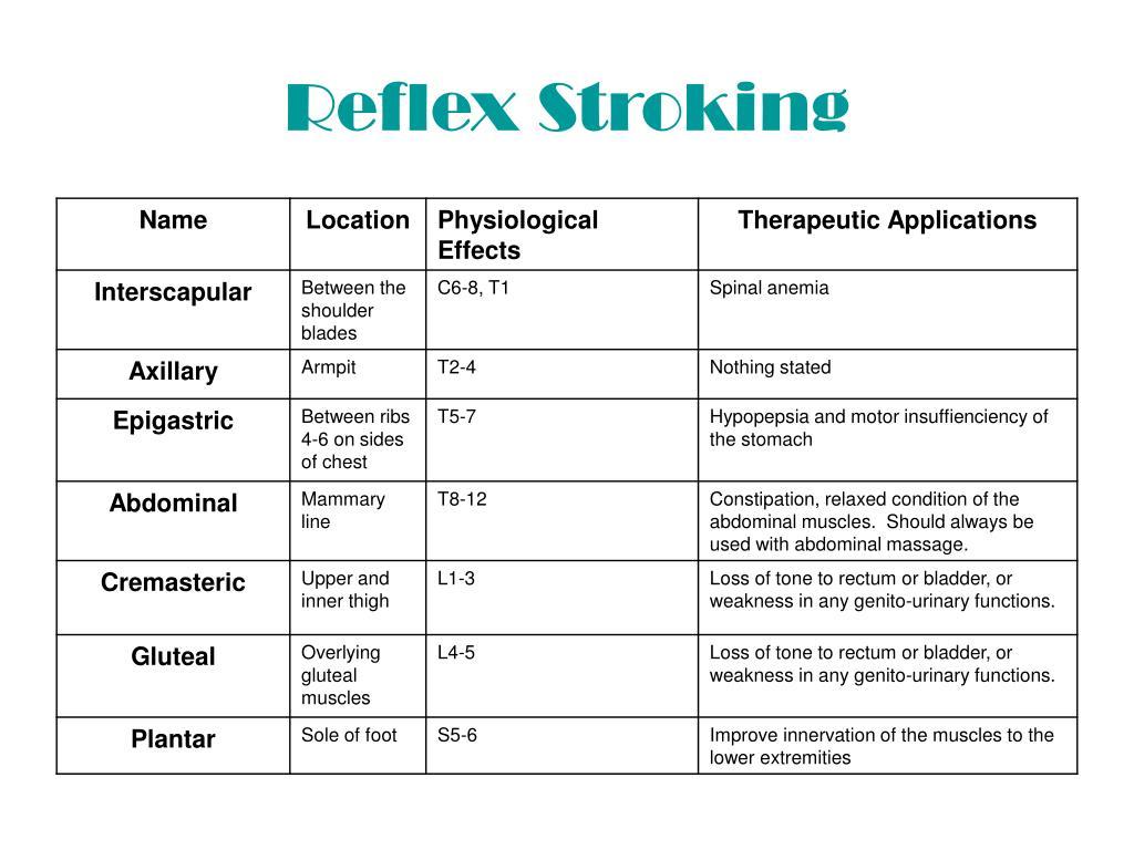 Reflex Stroking