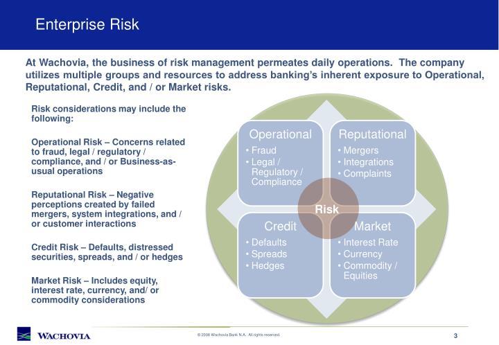 Enterprise risk