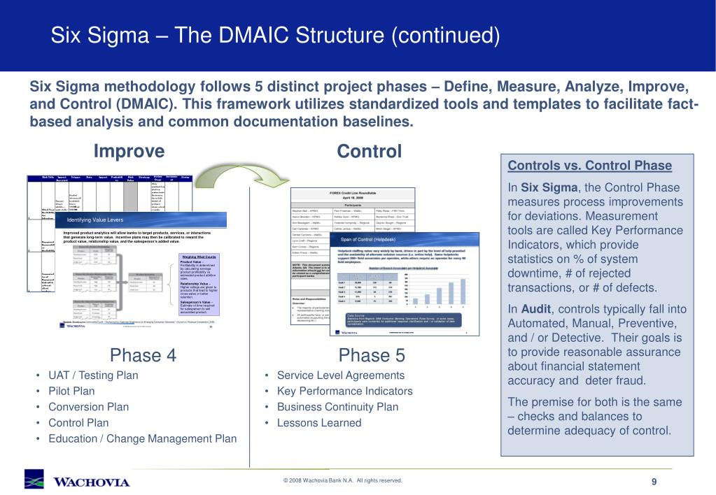 Six Sigma – The DMAIC Structure (continued)