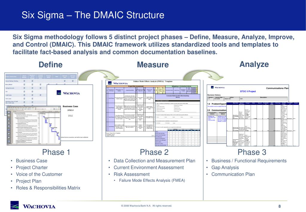 Six Sigma – The DMAIC Structure