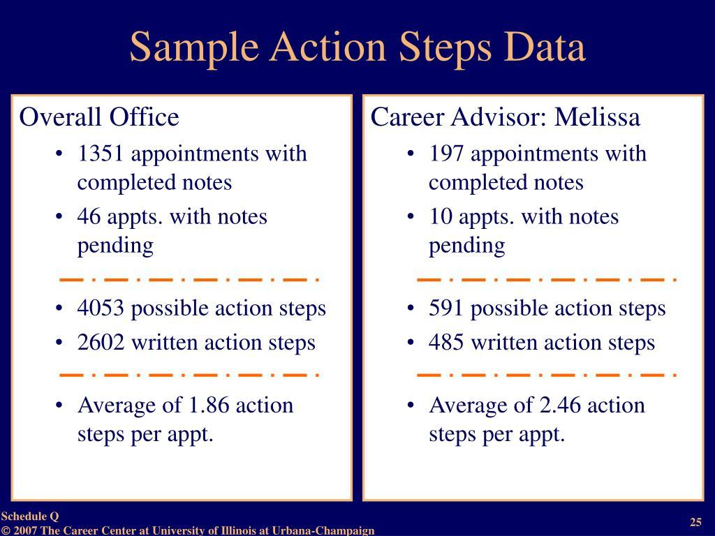 Sample Action Steps Data