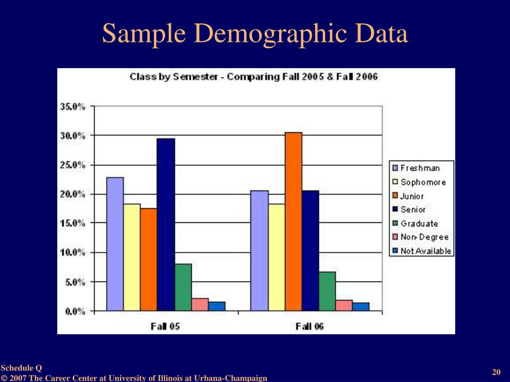 Sample Demographic Data