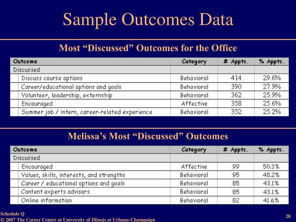 Sample Outcomes Data