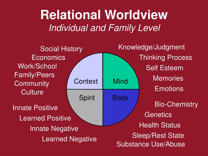 ppt - relational worldview powerpoint presentation