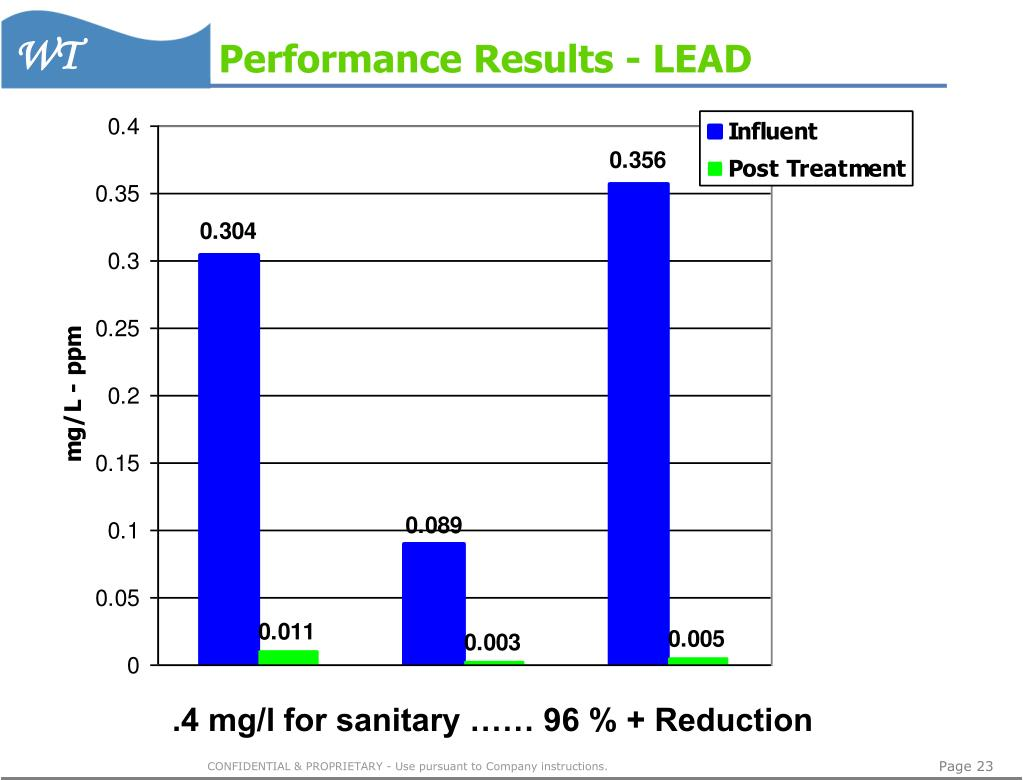 Performance Results - LEAD