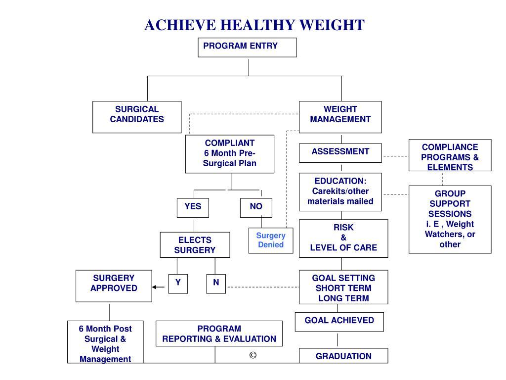 ACHIEVE HEALTHY WEIGHT