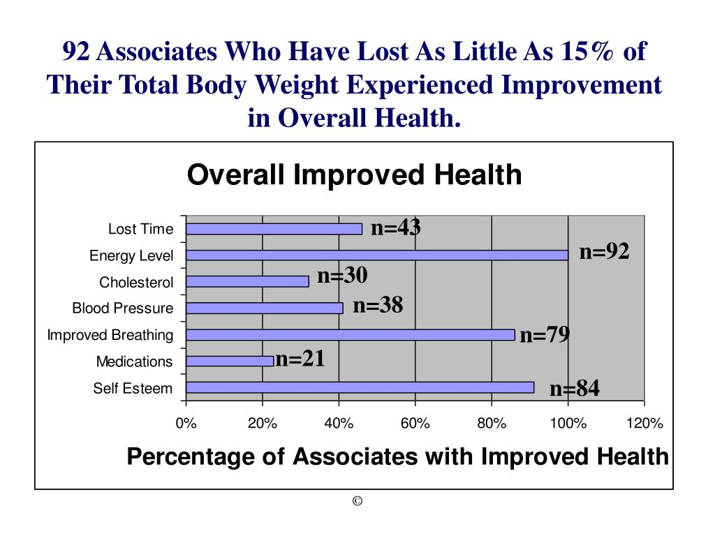 92 Associates Who Have Lost As Little As 15% of Their Total Body Weight Experienced Improvement in Overall Health.