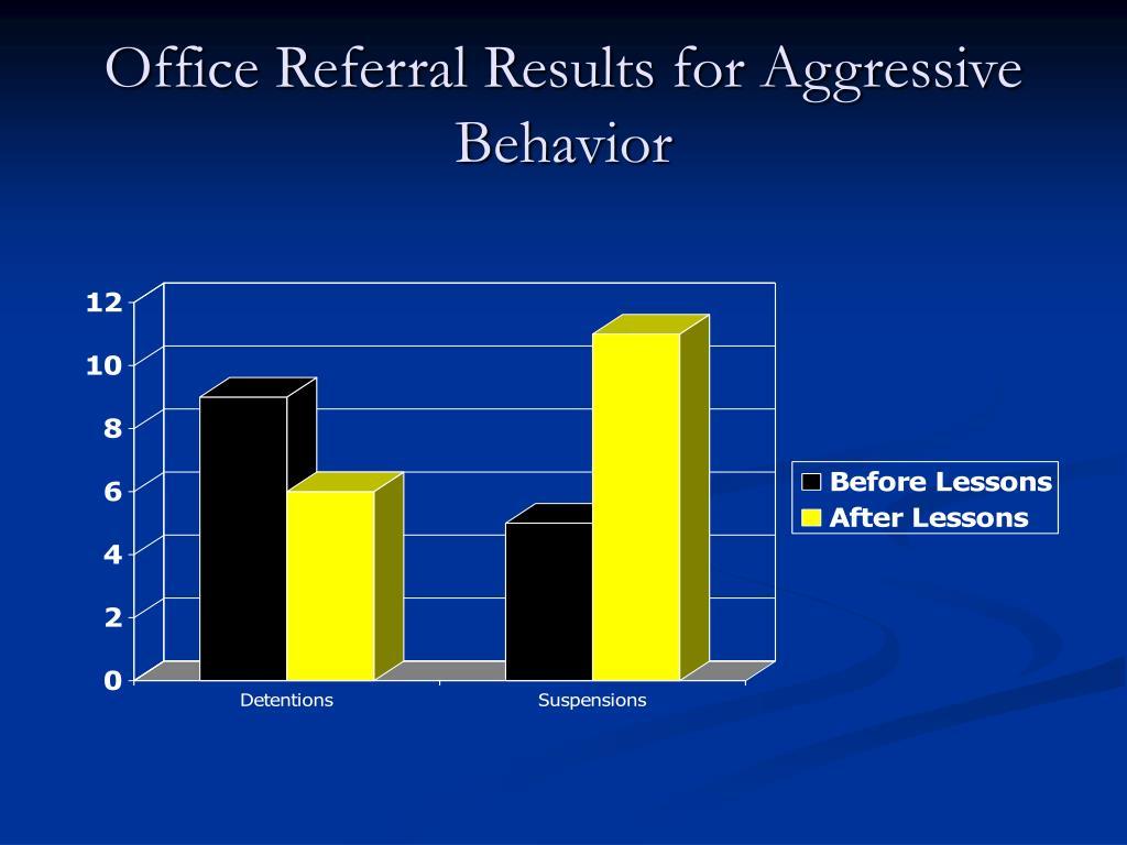 Office Referral Results for Aggressive Behavior