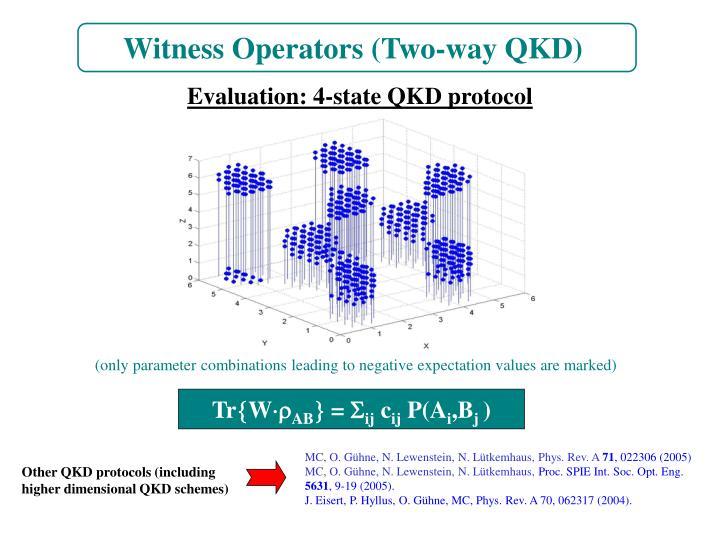 Witness Operators (Two-way QKD)
