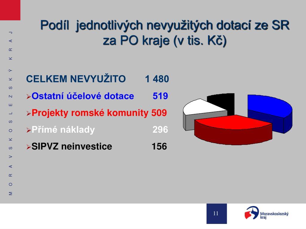 Podíl  jednotlivých nevyužitých dotací ze SR  za PO kraje (v tis. Kč)