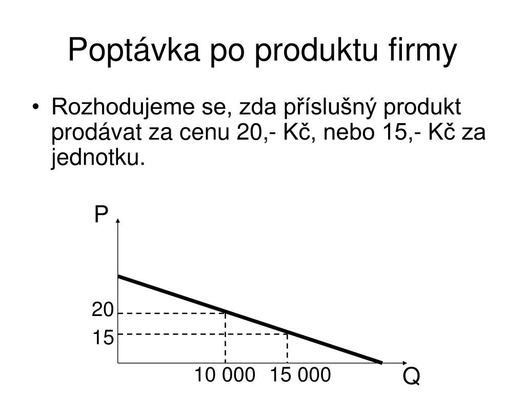 Poptávka po produktu firmy
