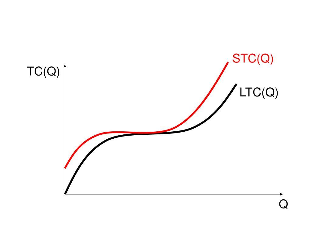 STC(Q)