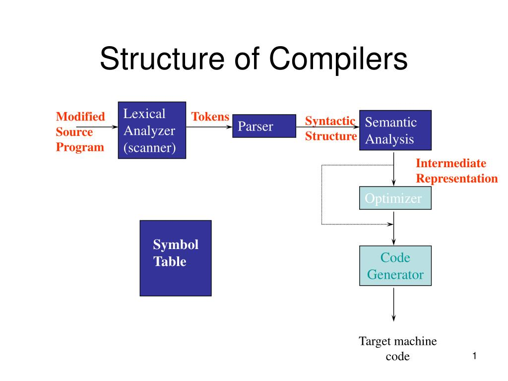 structure of compilers l.