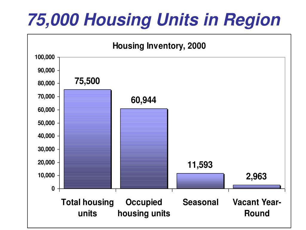 75,000 Housing Units in Region