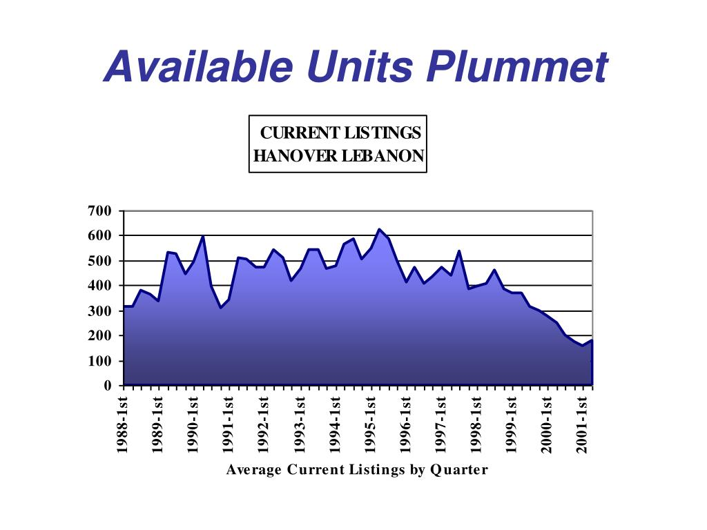 Available Units Plummet