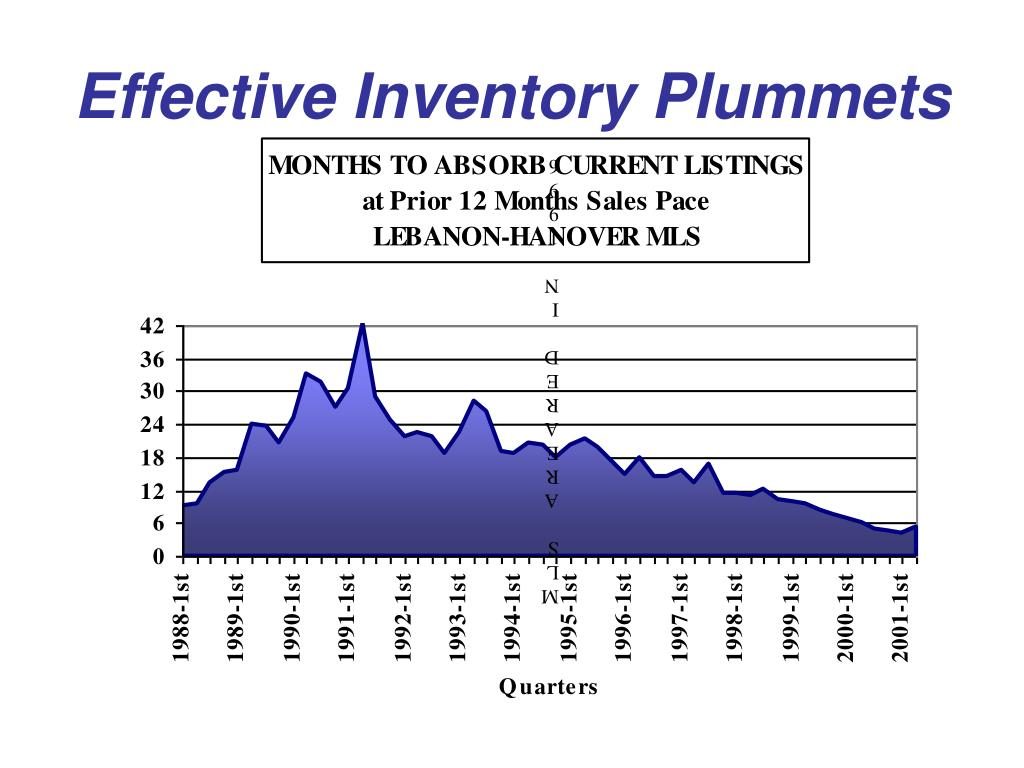 Effective Inventory Plummets