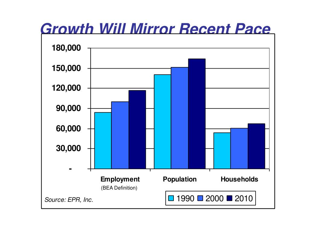Growth Will Mirror Recent Pace