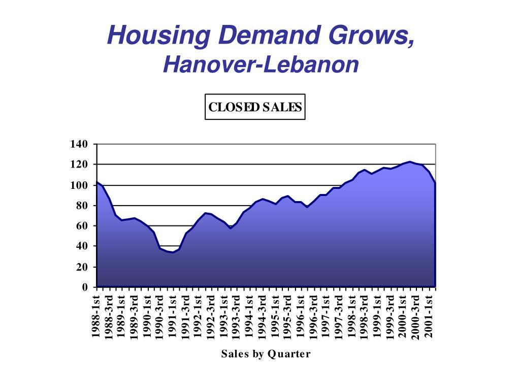 Housing Demand Grows,