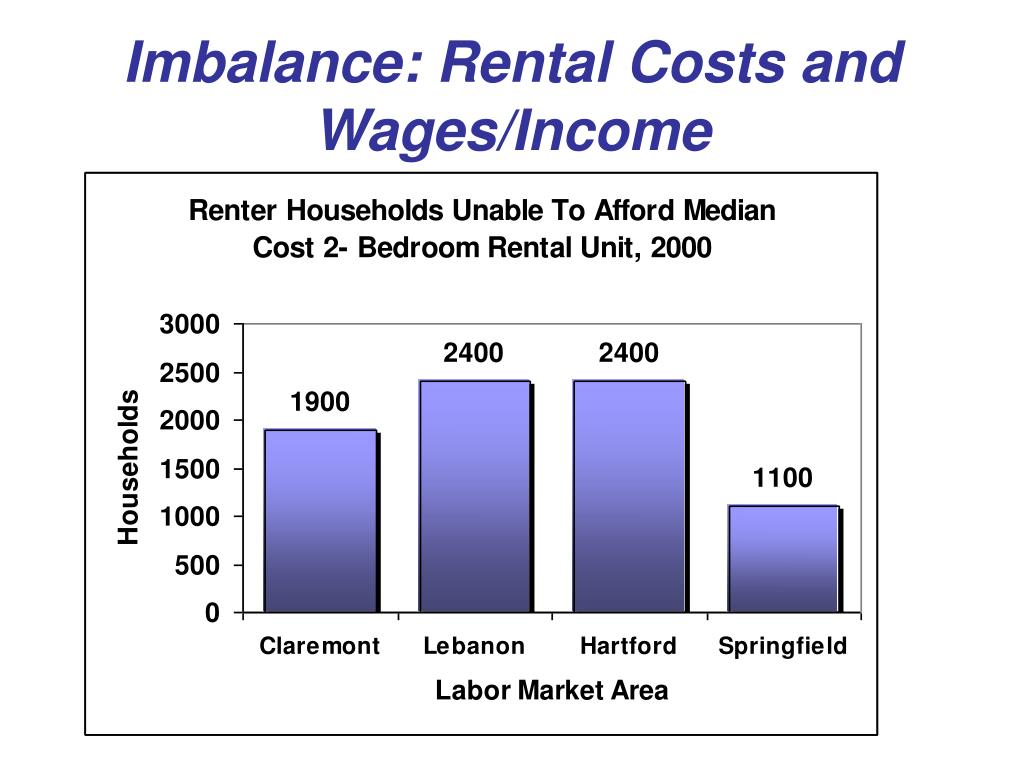 Imbalance: Rental Costs and Wages/Income