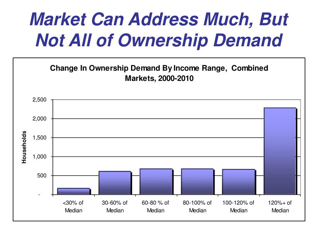Market Can Address Much, But Not All of Ownership Demand