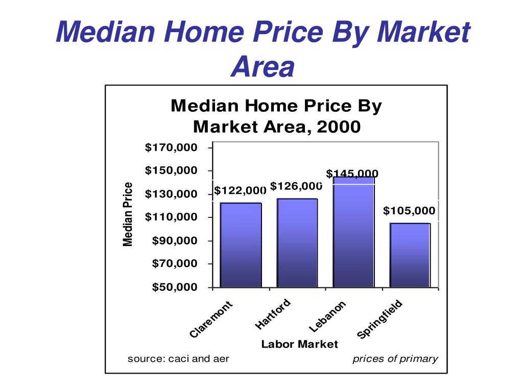 Median Home Price By Market Area
