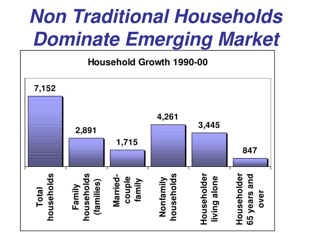 Non Traditional Households Dominate Emerging Market