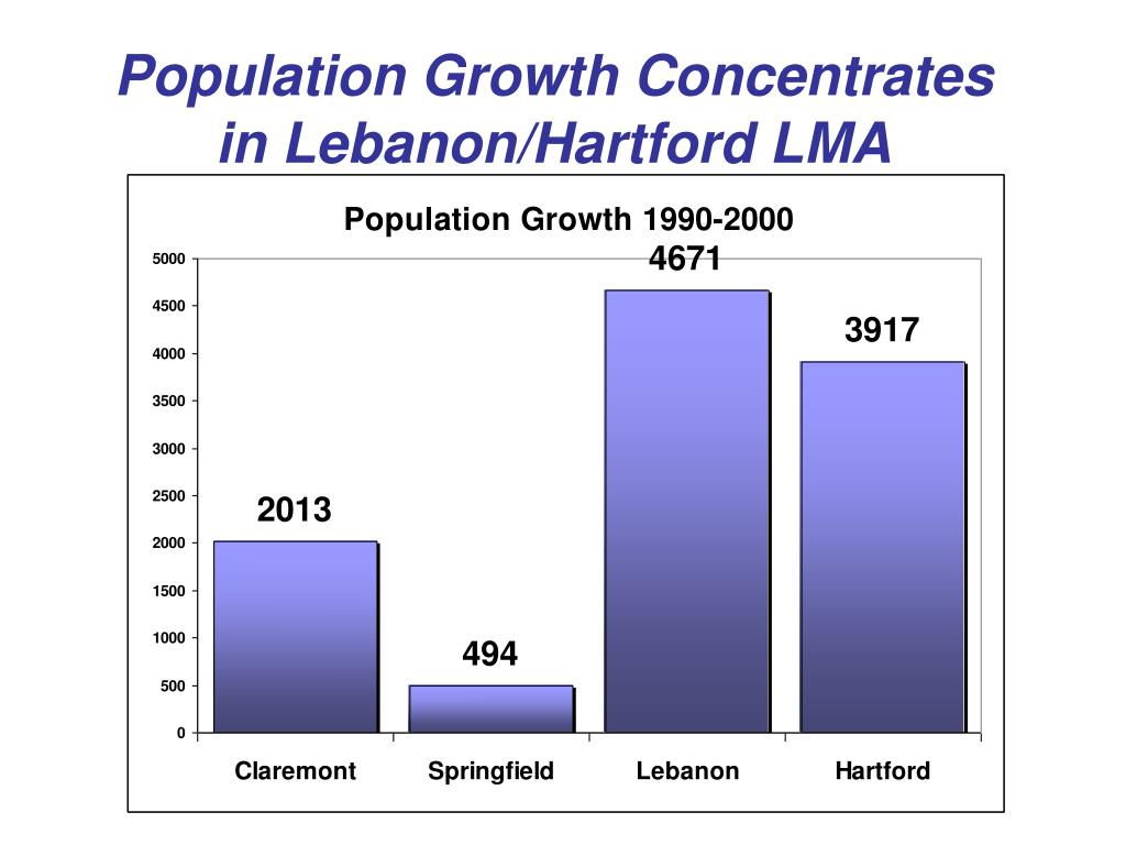 Population Growth Concentrates in Lebanon/Hartford LMA