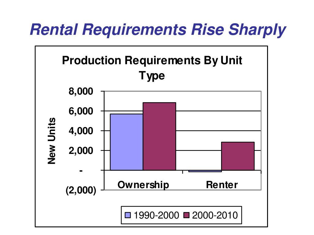 Rental Requirements Rise Sharply