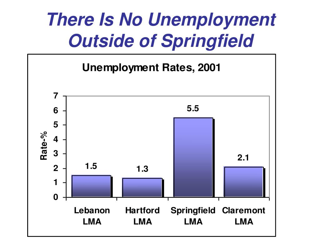 There Is No Unemployment Outside of Springfield