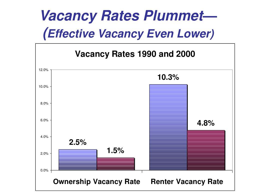 Vacancy Rates Plummet—(